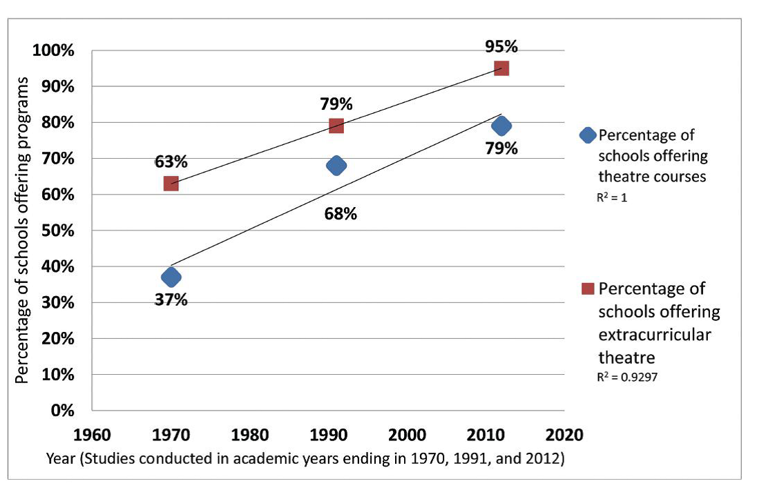 美國戲劇協會 全美高中調查表 Chart1
