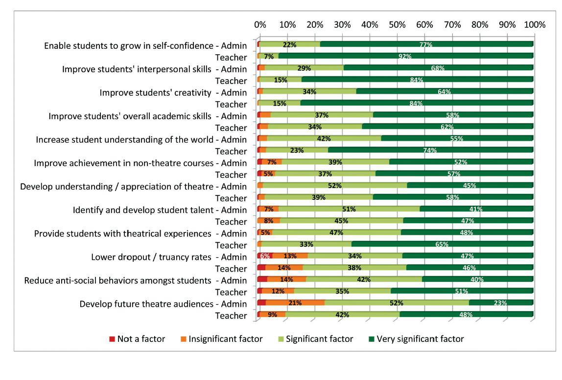 美國戲劇協會 全美高中調查表 Chart2