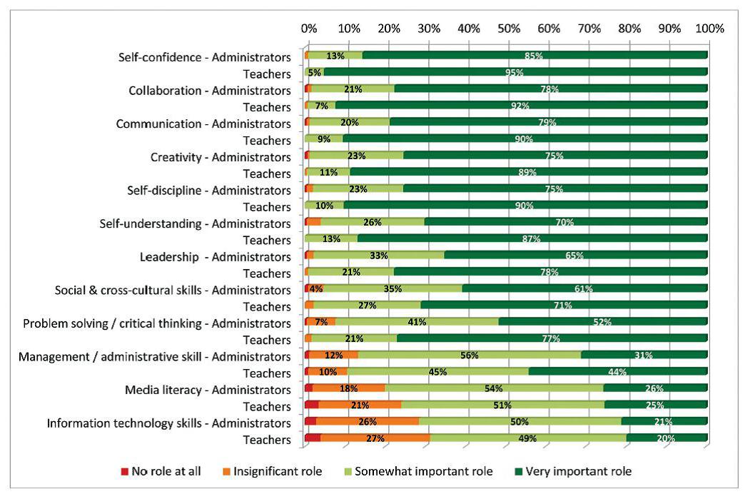 美國戲劇協會 全美高中調查表 Chart3